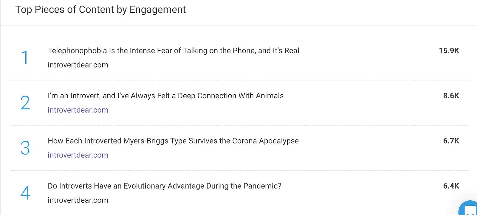 guest blog post idea top pieces engagement 2
